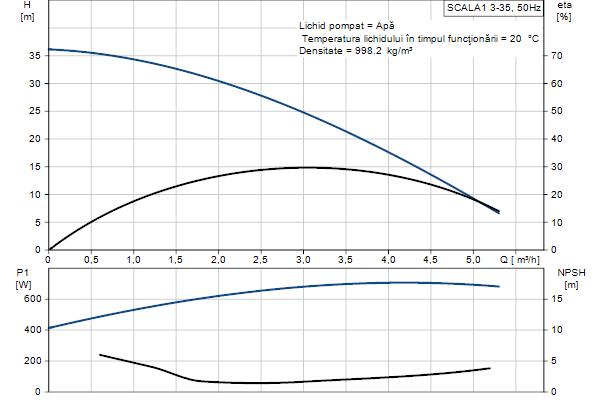 Curba performante Grundfos SCALA1 3-35